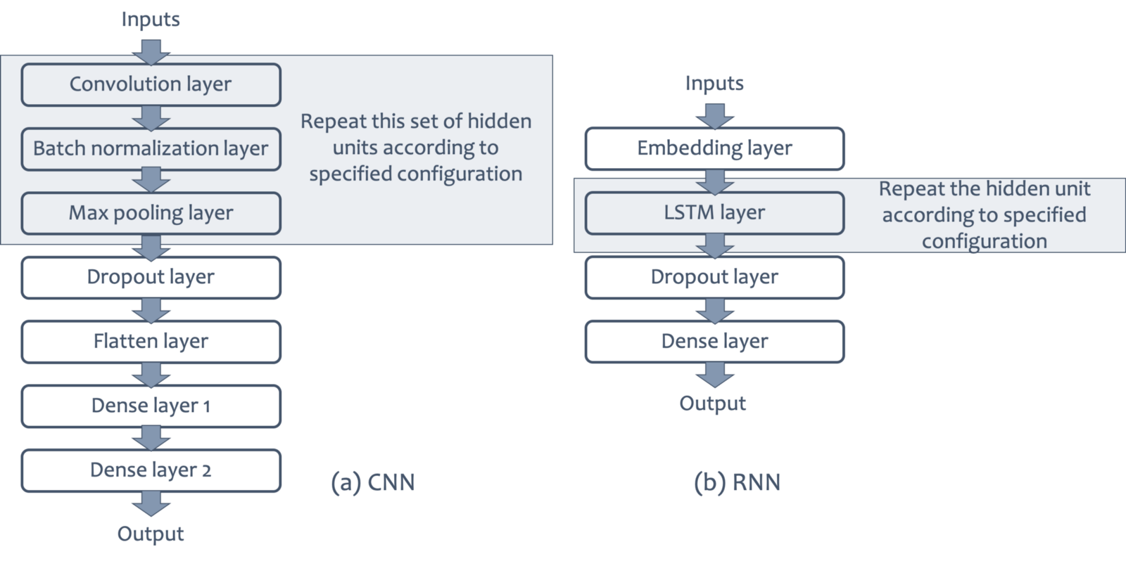 Architecture of DL models