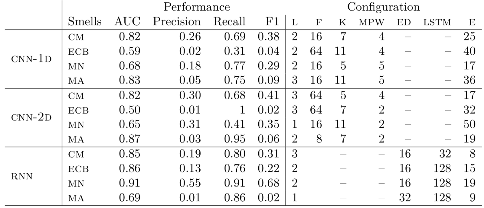 Performance of all three models with configuration corresponding to the optimal performance. L refers to deep learning layers, F refers to number of filters, K refers to kernel size, MPW refers to maximum pooling window size, ED refers to embedding dimension, LSTM refers to number of LSTM units, and E refers to number of epochs.