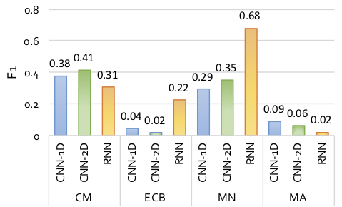 Comparative performance of the deep learning models for each considered smell