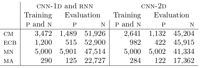 Sample size used for training and evaluation